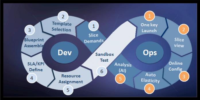 DevOps Platform Market: Evolving Technology, Trends and Industry Analysis  2022 – Spier Insights